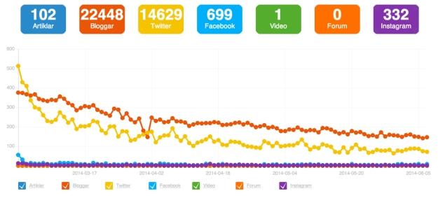 blogg100-statistik-2014-kurva
